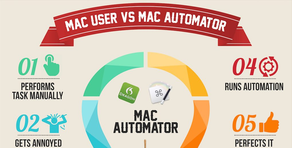 Why and How to Go From a Mac User to Mac Automator