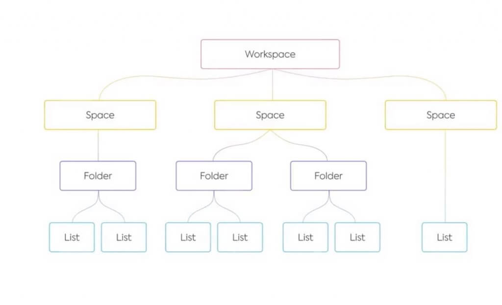 Hierarchy of spaces, folders, and lists.