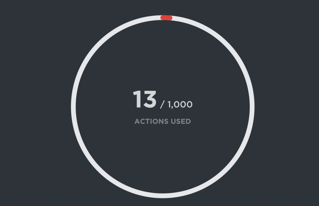 ClickUp reports on the number of actions used.